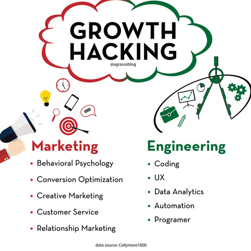 GrowthHacking Marketing Engineering BusinessStrategy