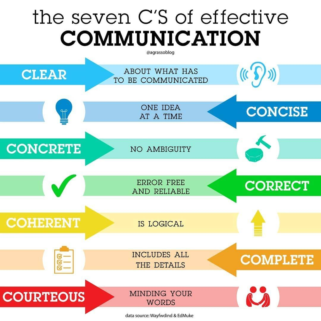The 7 C's of Communication.