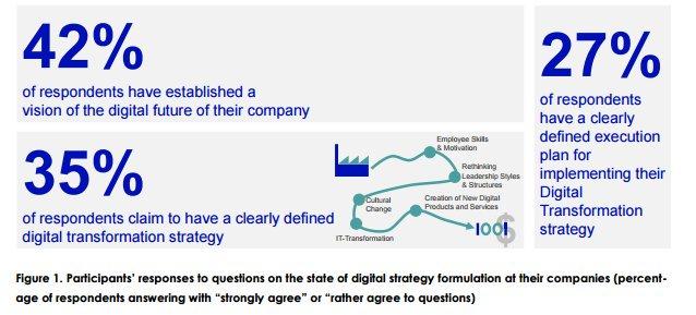 DigitalTransformation Strategy