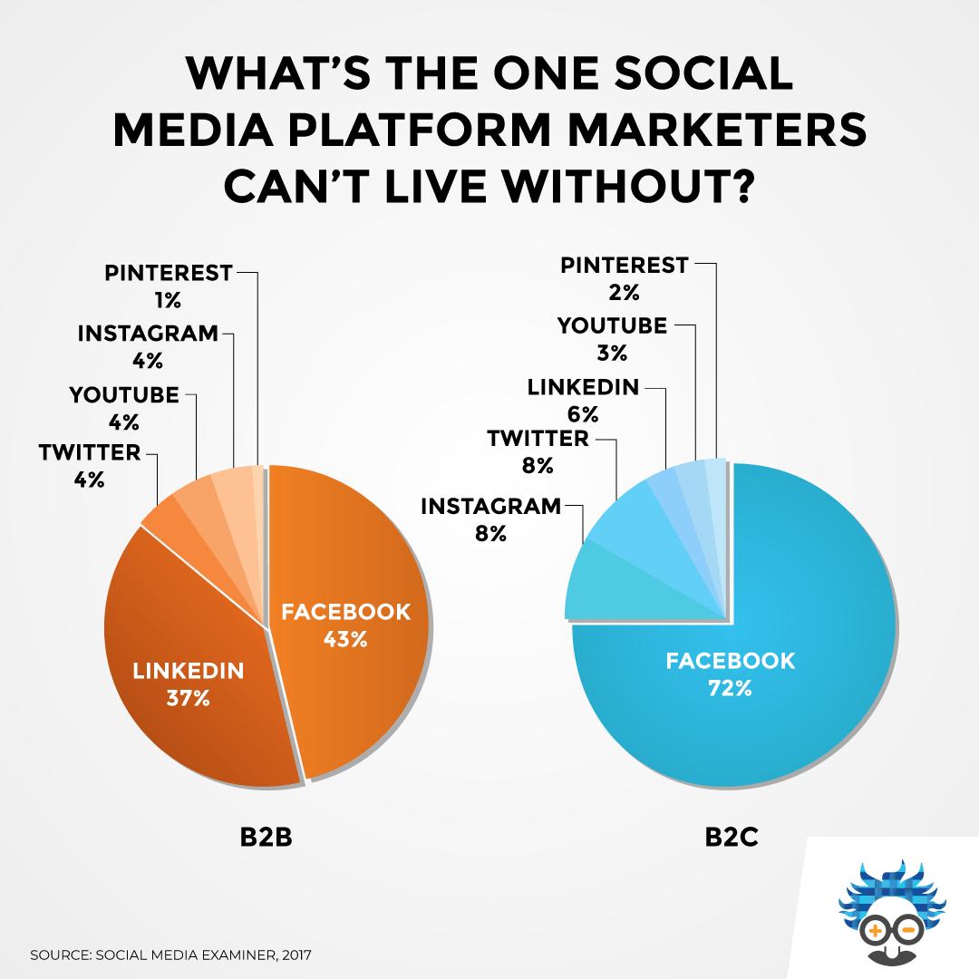 infographic graph marketing socialmedia socialmediamarketing business digitalmarketing marketingtips entrepreneur entreprenuership marketingtechniques marketingtools marketingtraining education learning