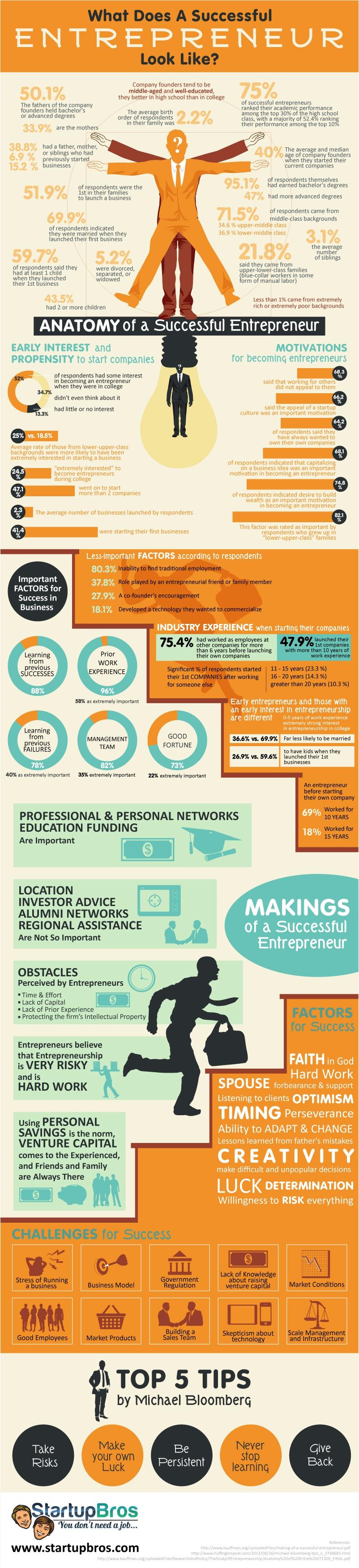 entrepreneur business infographic jax jacksonville morethandesign