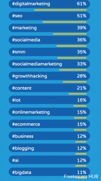 What's Hot In #ContentMarketing On Twitter In 2019? [Infographic]