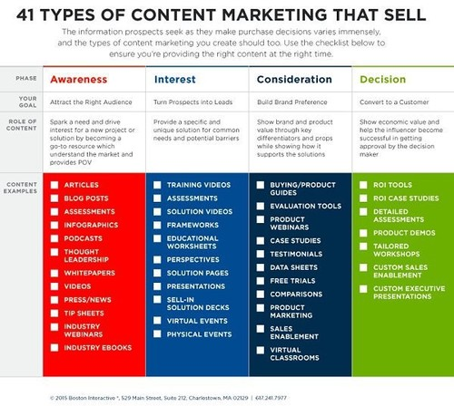 What #content types can you integrate to your marketing mix?
