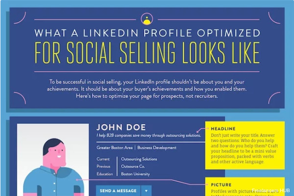 Infographic: How to maximize your #LinkedIn marketing potential