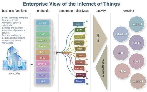 #Enterprise View of the #Internet of Things {Infographic}