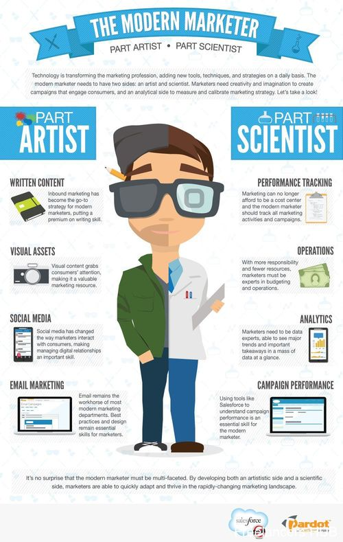The Modern Marketer: Part Artist, Part Scientist
