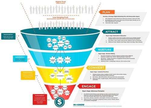 The Modern #Marketing Funnel [#Infographic]