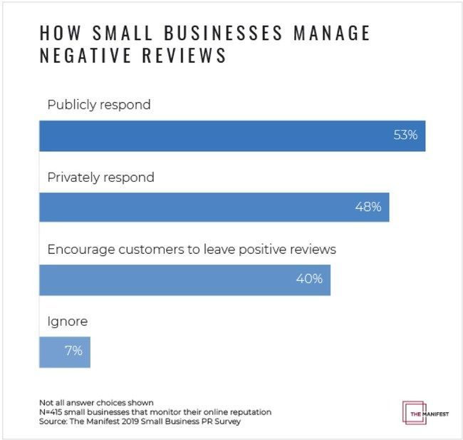 How small businesses manage negative reviews 🤨