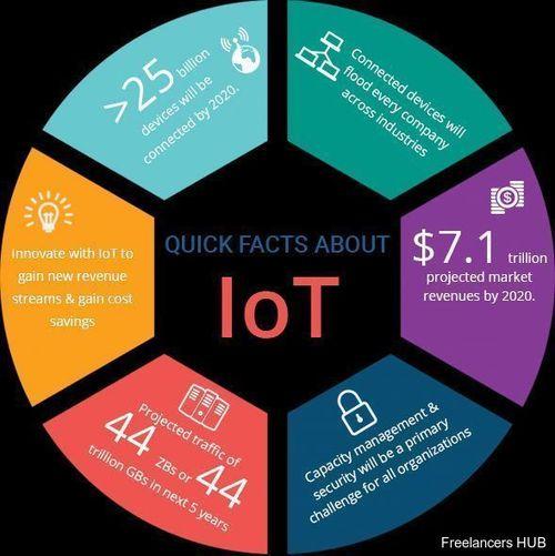 IoT innovation Marketing CyberSecurity BigData DataScience SMM startups fintech infosec DM ZBs