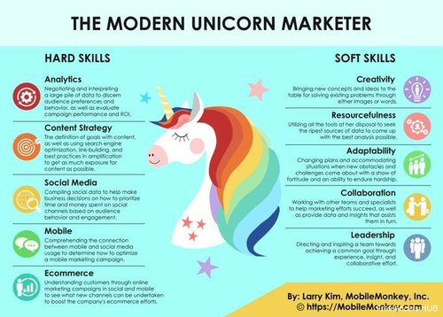 The best #marketers have a blend of both hard and soft skills, including:
