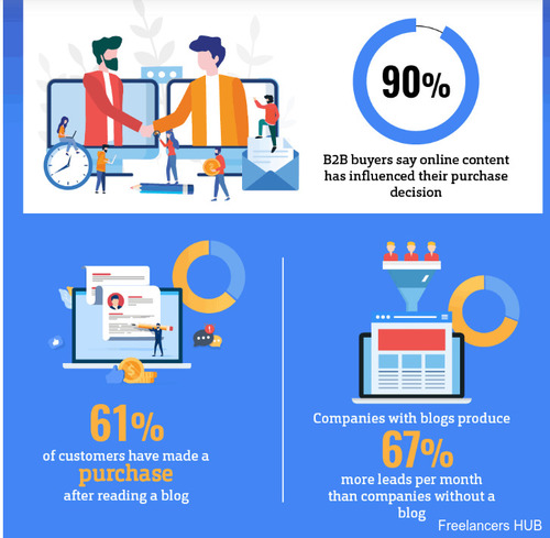 Le cycle des 7 stades du #ContentMarketing que les spécialistes du #marketing devraient connaître  via   #SocialMedia