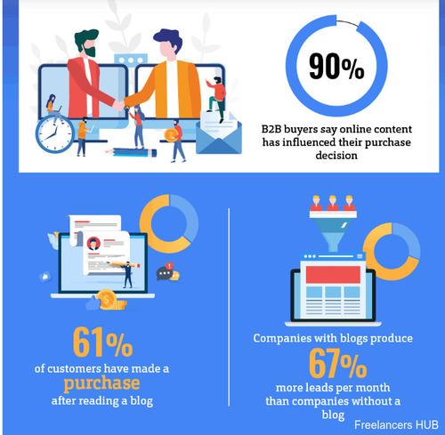 ContentMarketing marketing SocialMedia