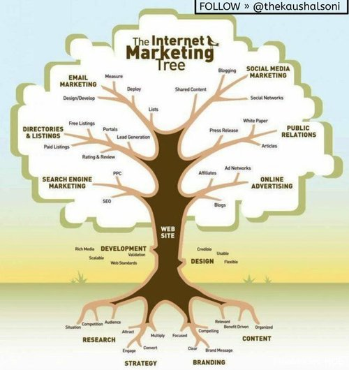 The Internet Marketing Tree [#Infographic]  Follow:   #Marketing #internet #Mpgvip #DigitalMarketing #SMM #SEO #contentmarketing #branding #strategy #OnlineMarketing #Advertising #socialmedia #SMM