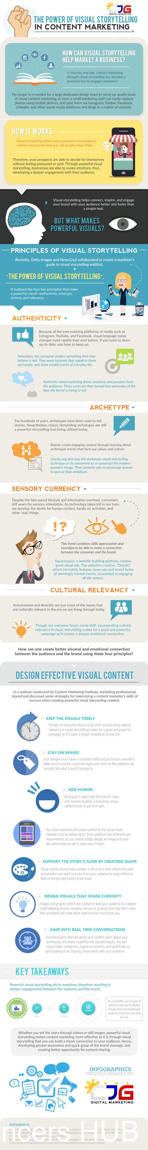 The Power of Visual Storytelling in Content Marketing #infographic