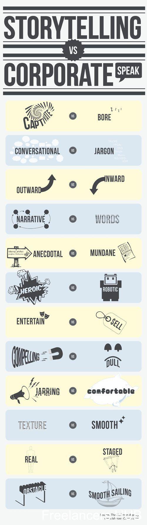 Storytelling vs