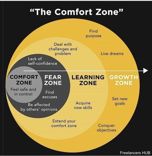 How to Choose Growth Over Comfort