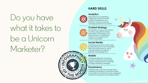 Do you have what it takes to be a Unicorn Marketer? Find out in our Infographic of the Week  :
