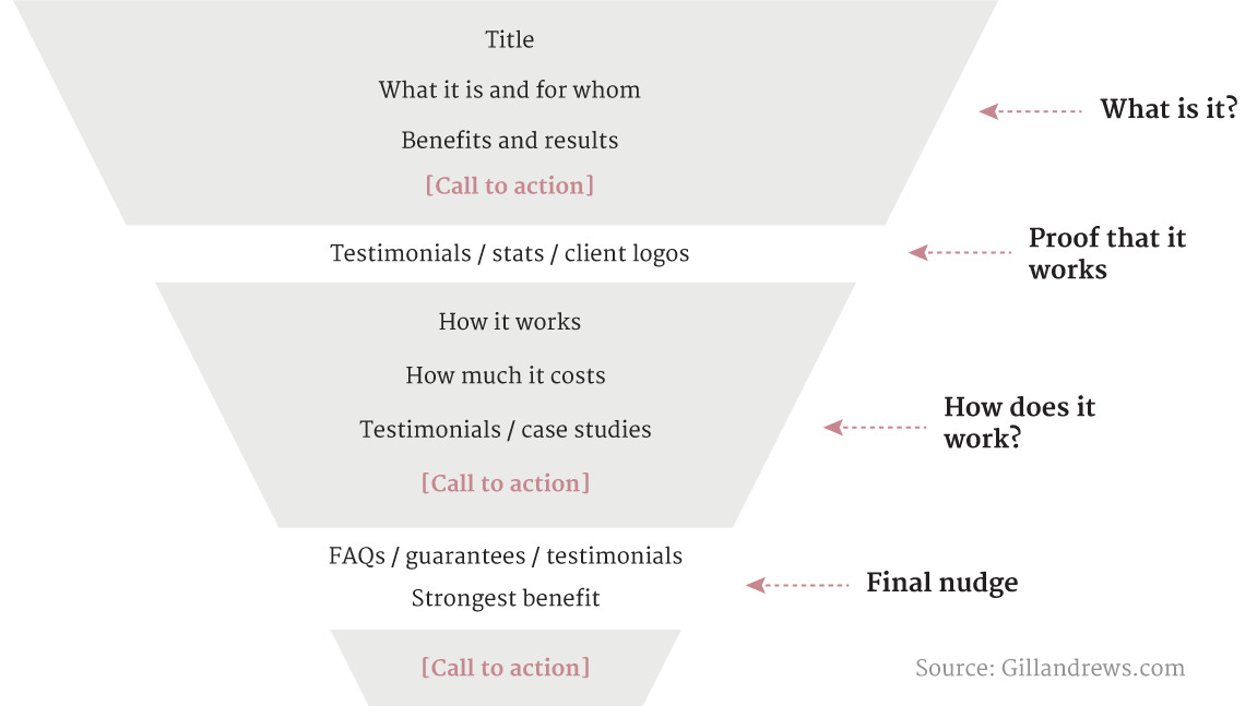 ContentMarketing Copywriting Website Infographic