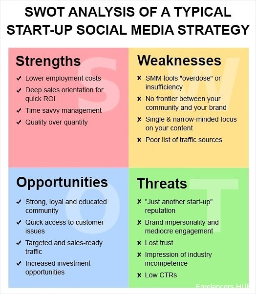 socialmedia socialmediamarketing digitalmarketing infographic online onlinemarketing swot startup growth growthhacking contentmarketing socialselling