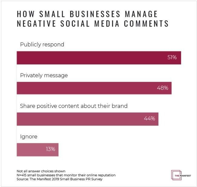 How small businesses manage negative #SocialMedia comments 🤬