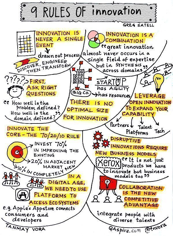 The 9 Rules of #Innovation [Infographic]