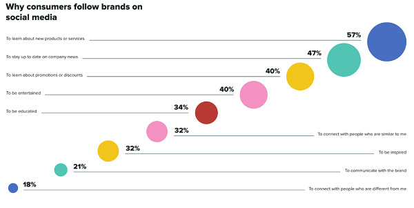 Why consumers follow #Brands on #SocialMedia