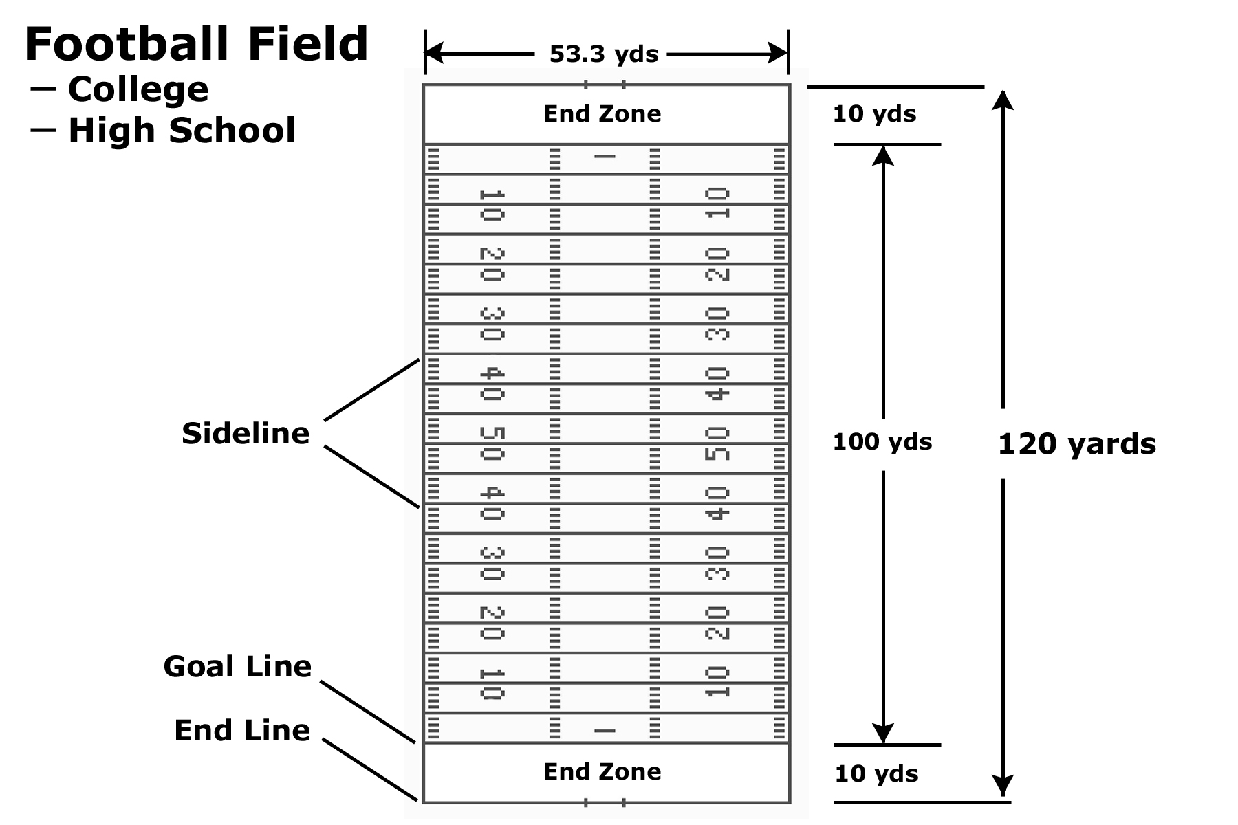 The Field And Its Features