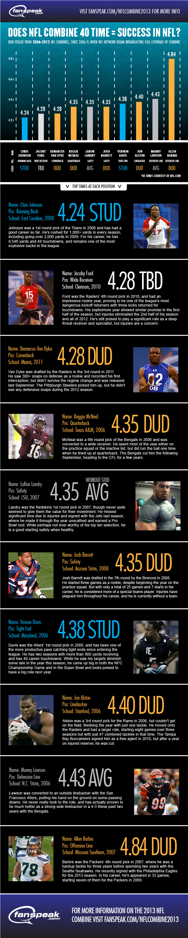 nfl-combine-40-times Infographic: Does Combine 40 Time Equal Success in the NFL?