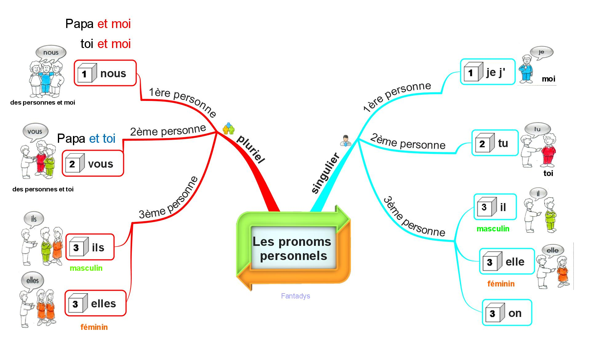 Cartes Grammaire