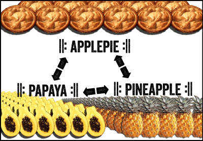 fig. 3: by transitive relationapplepieapplepieapplepie...sounds likepapayapapayapapaya....sounds likepineapplepineapplepineapple...etc.