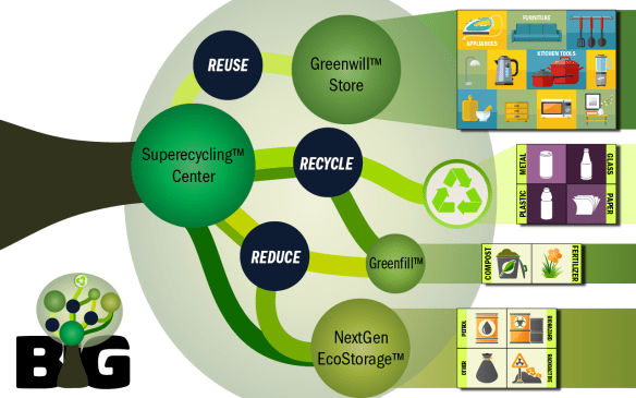 superecycling explained #fantasticdrivel
