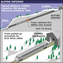 Info brand trein Kaprun