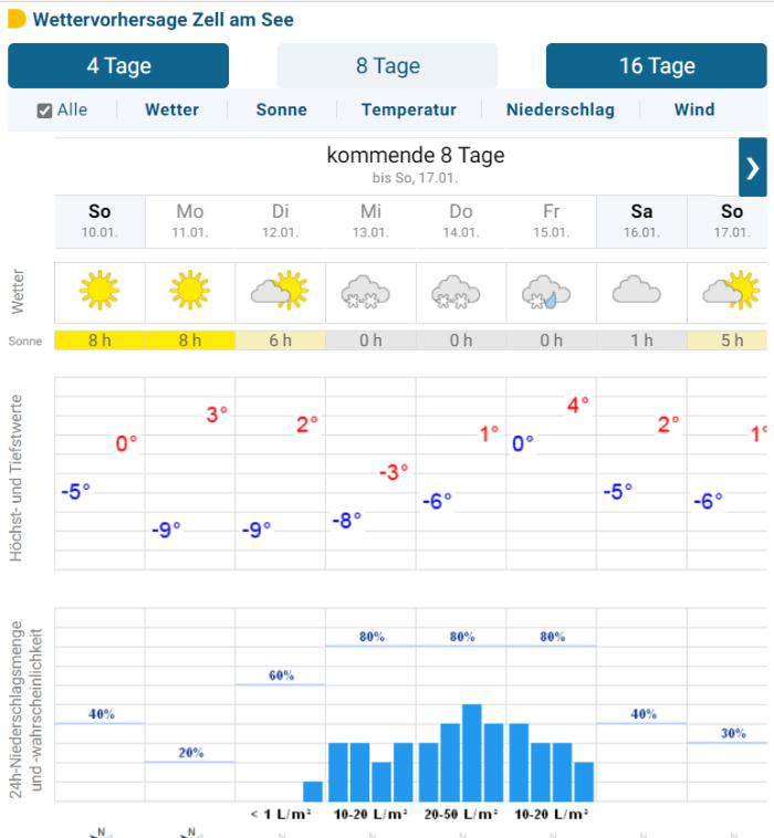 Zell am See 8 dagen voorspelling 10 jan 2020 sneeuw