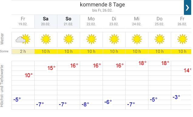 Weer Brixen im Thale lente in februari