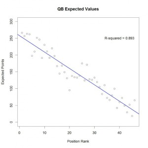 QB Expected Values