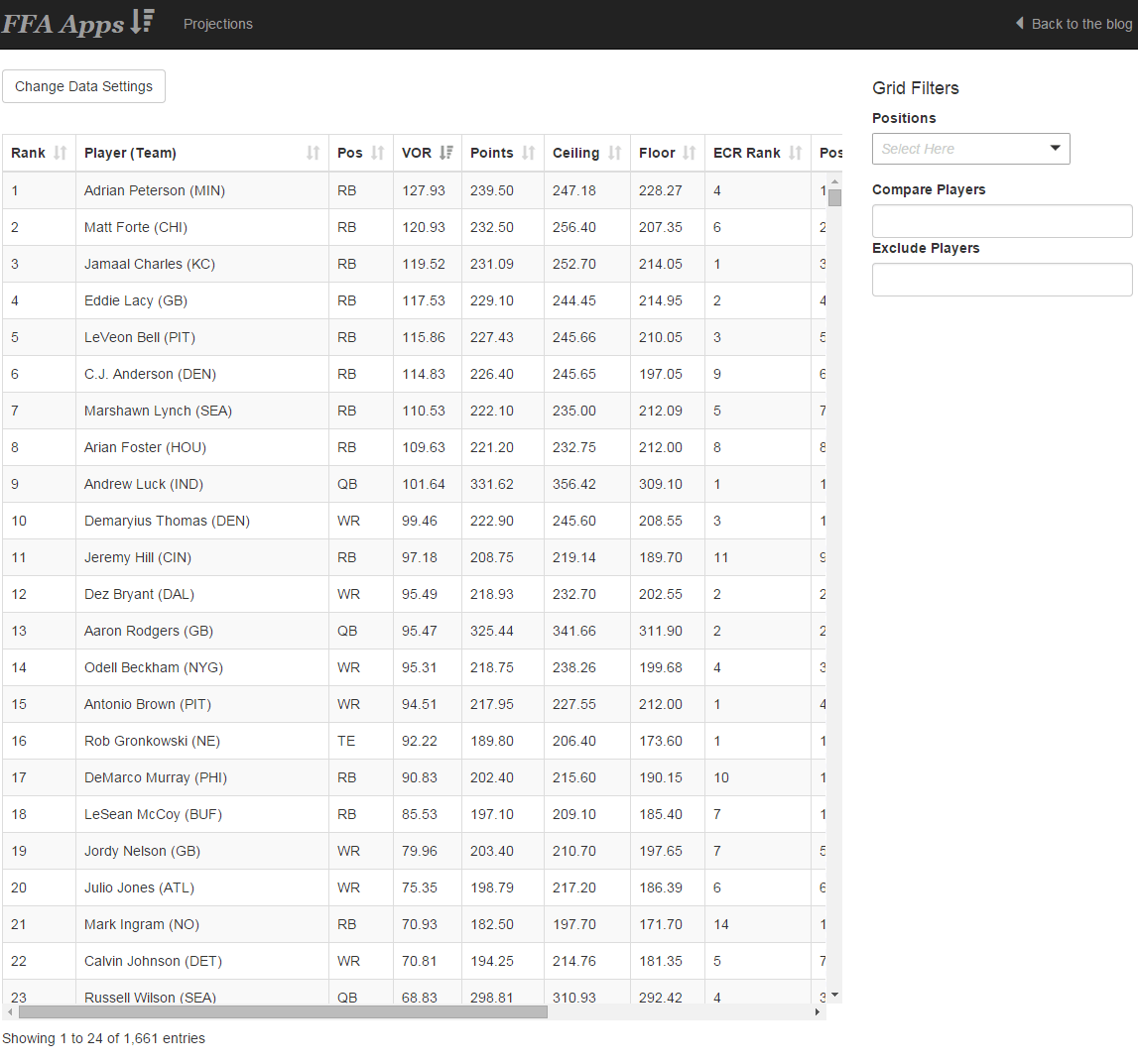 Custom Fantasy Football Rankings and Projections for Your