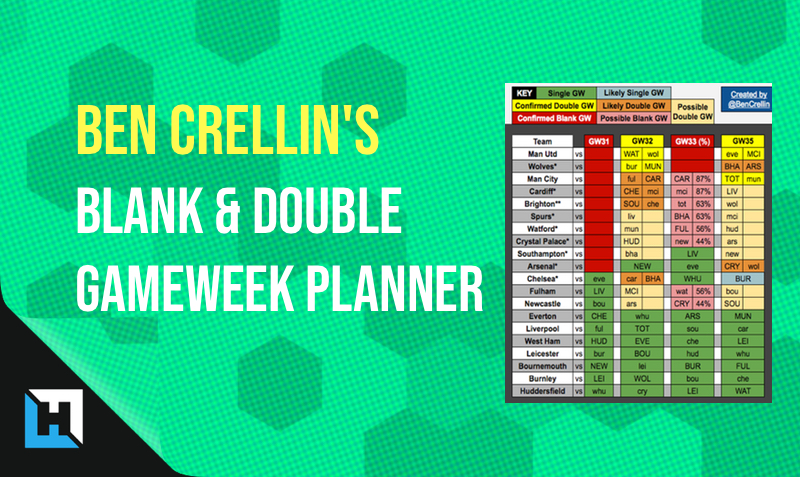 Ben Crellin's FPL Blank & Double Gameweek Transfer Planning Sheet