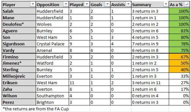 FPL Gameweek 36 captaincy - stats
