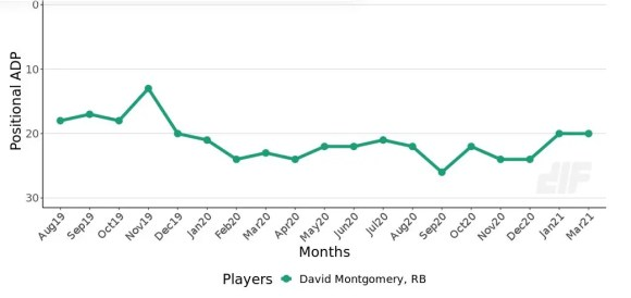 David Montgomery is an example of a riskier running back.