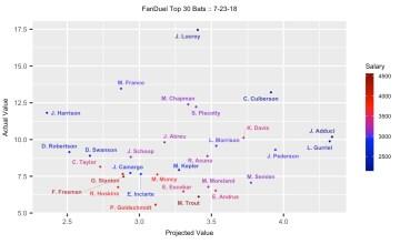 MLB DFS 7-23-18