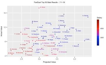 MLB DFS Rundown 7/2 - FanDuel Projection Results