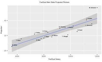 Pitcher projections FanDuel main slate MLB DFS 7-12-18