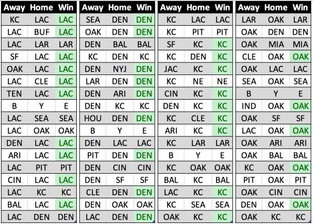 2018-19 NFL Season Predictions - AFC West