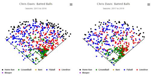 Chris Davis Batted Balls Spray Chart