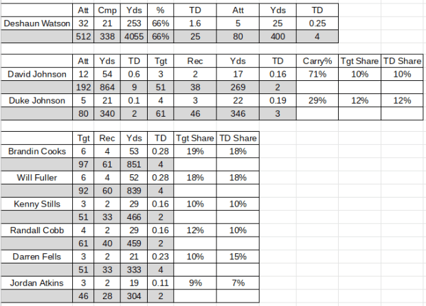 2020 Texans NFL Projections