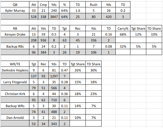 2020 Cardinals NFL Projections