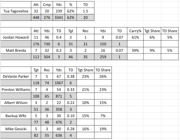 2020 Dolphins NFL Projections