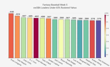 2021 Fantasy Baseball Week 5 xwOBA Targets