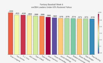 2021 Fantasy Baseball Week 6 xwOBA Targets
