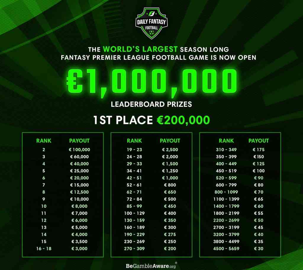 Fantasy Premier League Cash Game Prizes